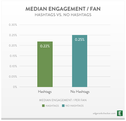 Median-Engagement-for-Hashtags