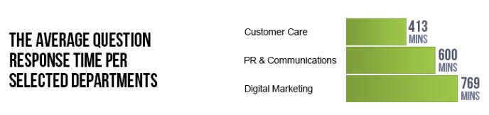 Kundensupport auf Facebook - Response Time Oktober 2013