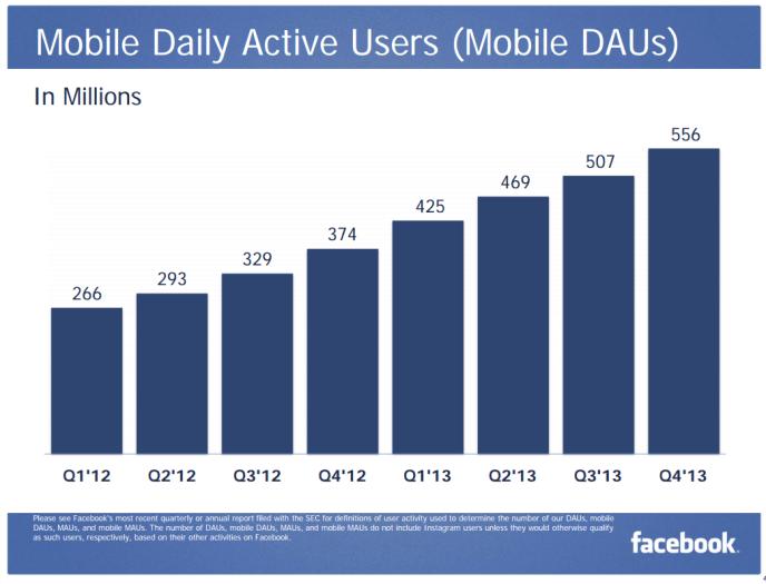 Facebook Mobile Nutzerzahlen - Tägliche Nutzung