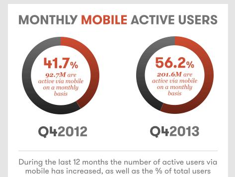 Google+ Nutzerzahlen: mobile Nutzung Q4 2013