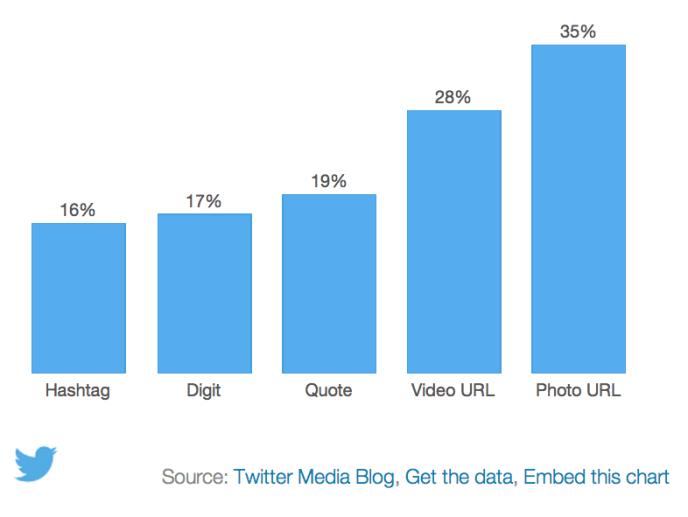 Twitter Studie: Fotos sorgen für mehr ReTweets