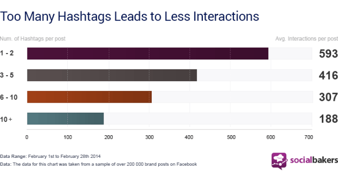Facebook Hashtags - Analyse 2014