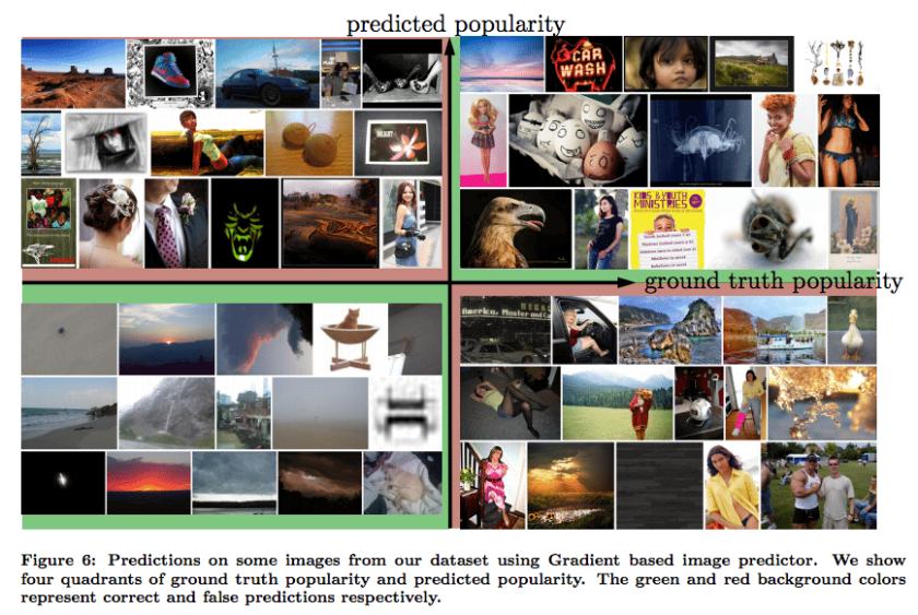 Wie viele Afrufe bekommt ein Foto? MIT Tool und Algorithmus