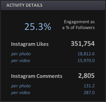 Interaktionen auf Instagram - Likes dominieren