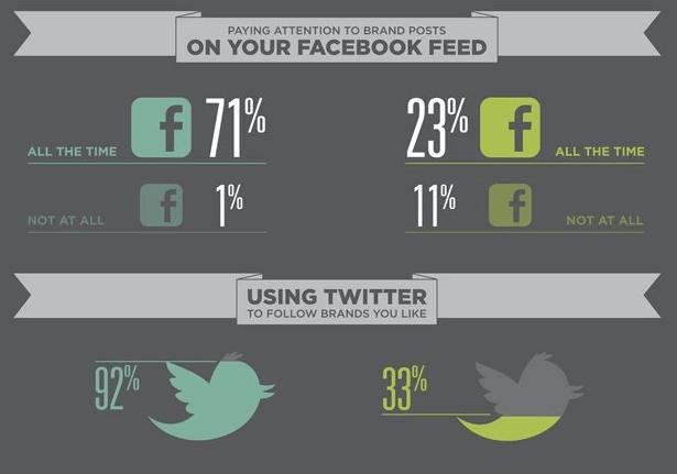Wahrnehmung von sozialen Netzwerken - Aufmerksamkeit für Inhalte von Unternehmen