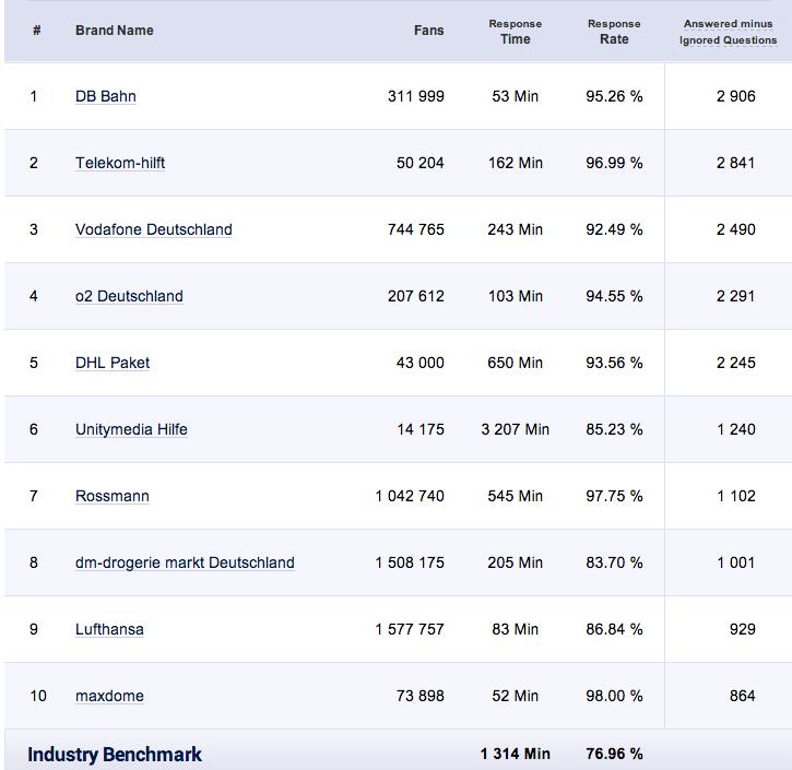 Facebook Nutzerbeiträge - Antowrtzeiten und Reaktionsraten von deutschen Unternehmen