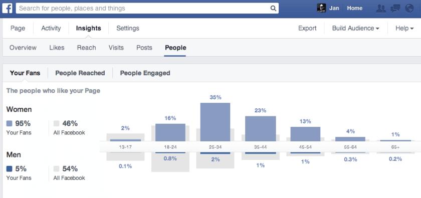 Facebook entfernt Sprechen darüber aus den Seitenstatistiken