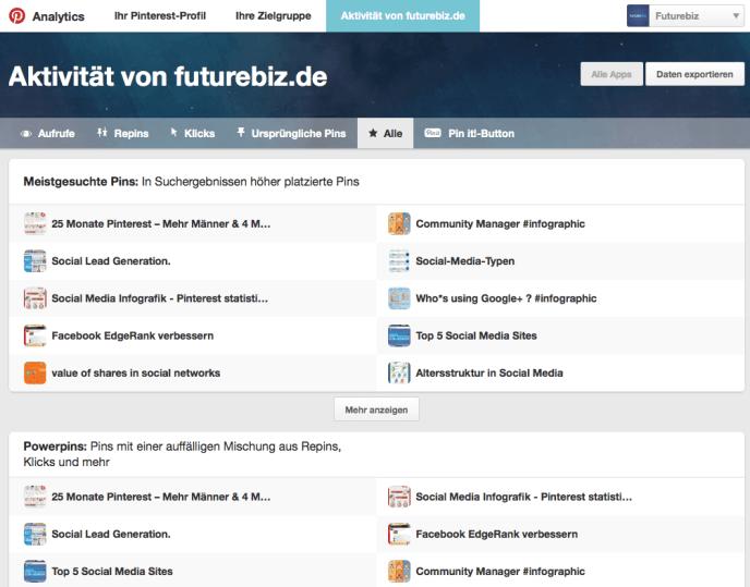 Pinterest Analytics - Analyse Aktivitäten Webseite