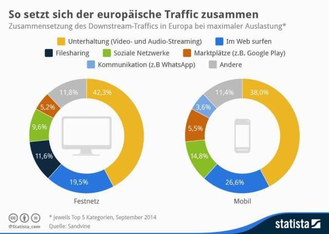 Zusammensetzung - Traffic in Europa. Stationär und mobil. Mobile Messenger und Videos mobil auf dem Vormarsch