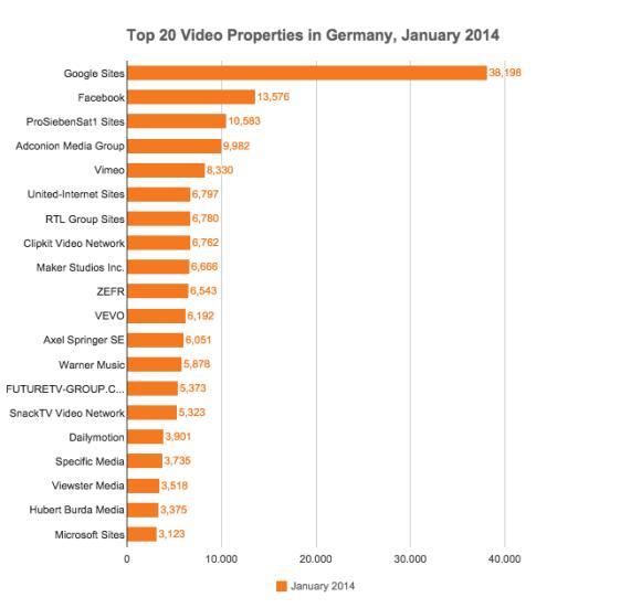 Facebook Videos vs. YouTube - Im Januar 2014 hatte YouTube noch einen deutlichen Vorsprung