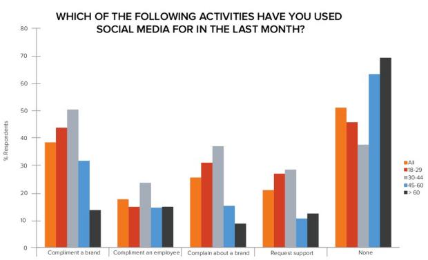 Kundenfeedback in sozialen Netzwerken - Mehr Lob als Kritik