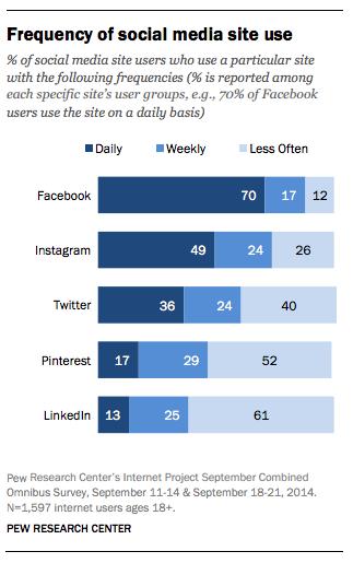 Social Media Nutzung - Facebook und Instagram haben die aktivsten Nutzer