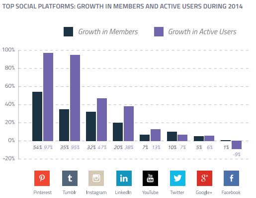 Wachstum Aktive Nutzer von sozialen Netzwerken - Pinterest vor Tumblr und Instagram