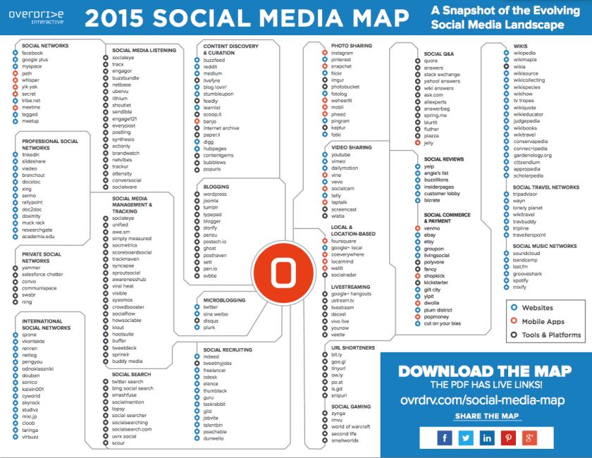 Social Media Landkarte 2015 - Übersicht von Sozialen Netzwerken, Mobile Apps und Social Media Tools
