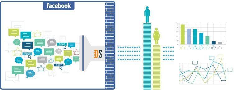 facebook Topic Data - Analyse von Facebook Daten und Inhalten