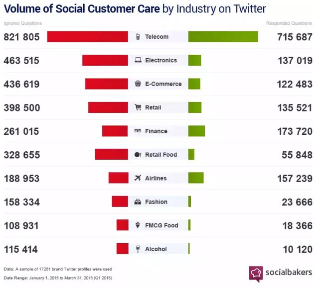 Kundensupport auf Twitter - Viele Tweets und wenige Antworten in 2015