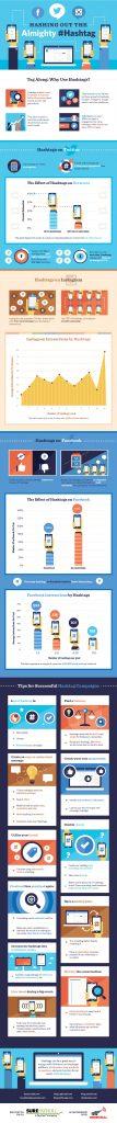 Regeln und Vorteile für den Einsatz von Hashtags in sozialen Netzwerken