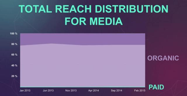 Facebook Reichweite von Medienseiten