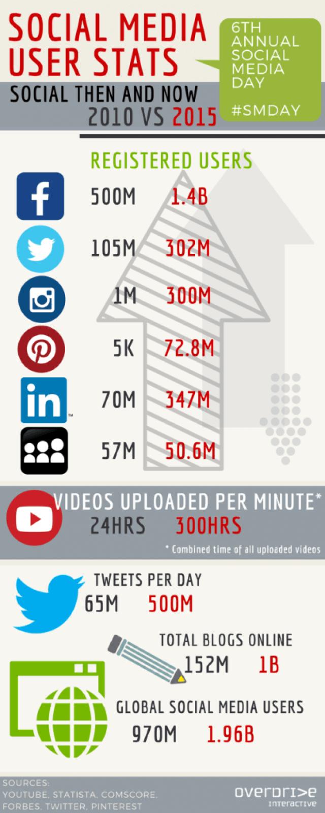 Social Media Statistiken - Entwicklung von 2015 bis 2015