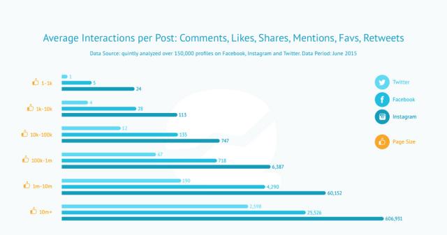 Interaktionsraten von Instagram, Facebook und Twitter im Vergleich - Juli 2015