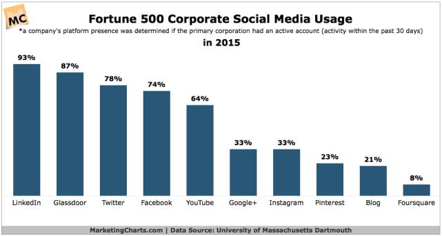 Social Media Nutzung von Unternehmen 2015 - Fortune 500 setzen auf LinkedIn