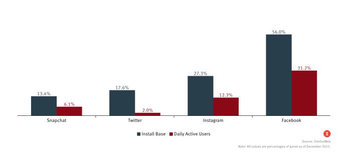 Snapchat in Deutschland mit mehr aktiven Nutzern als Twitter