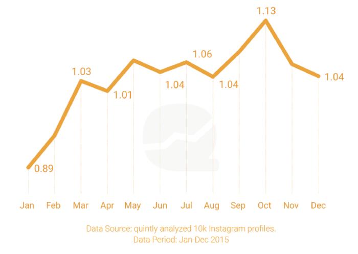 Entwicklung Instagram Postingfrequenz 2015 bis 2016