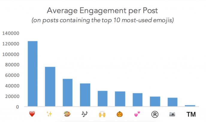 Verwendung von emojis auf Instagram