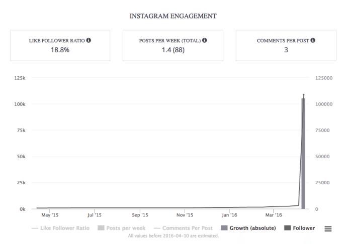 Instagram Influencer - Instagram Follower kaufen und versagen