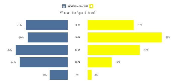 Instagram und Snapchat im Vergleich - Statistikenzur Nutzung von Unternehmen