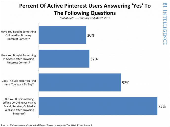Pinterest Marketing - Einfluss von Pins auf das Kaufverhalten