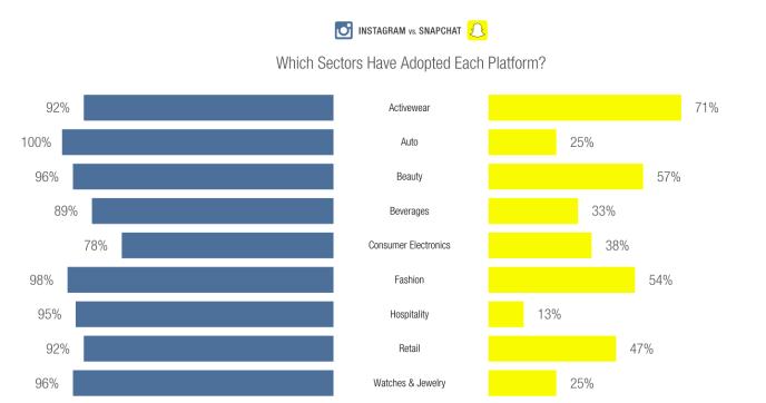 Unternehman auf Snapchat und Instagram - Welche Branchen sind aktiv