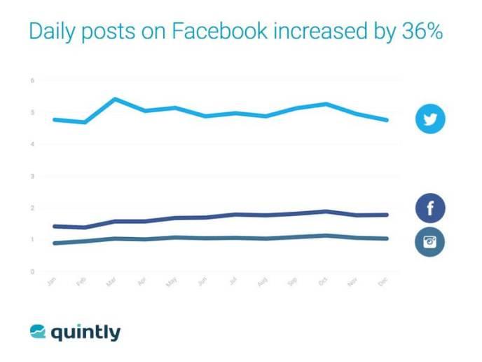 Facebook Postingfrequenzen im Vergleich zu Instagram und Twitter