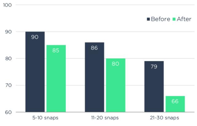 Snapchat Analyse - Statistiken zu Auto-Advance Snapchat Stories