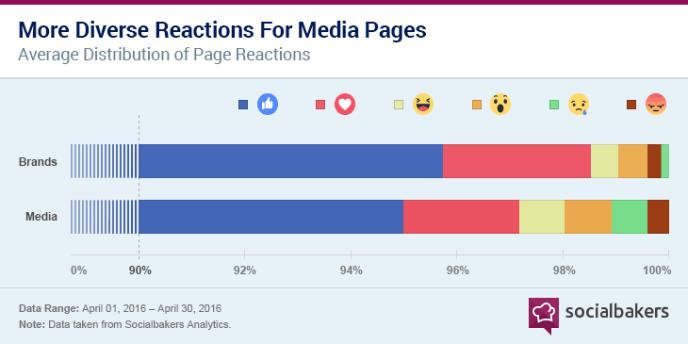 Facebook Reactions - Medien und Marken auf Facebook