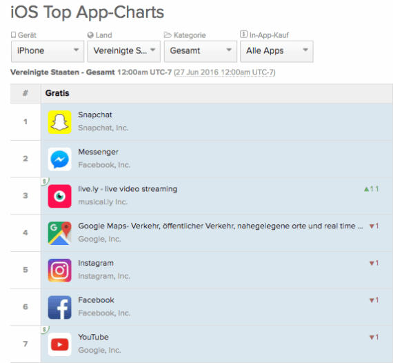 Snaphat Platz 1 iOS Top Apps in den USA