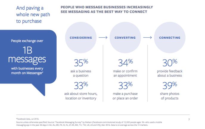 Facebook Messenger Marketing - 1Mrd. Nachrichten an Unternehmen
