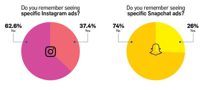snapchat-vs-instagram-anzeigen-umfrage-2016