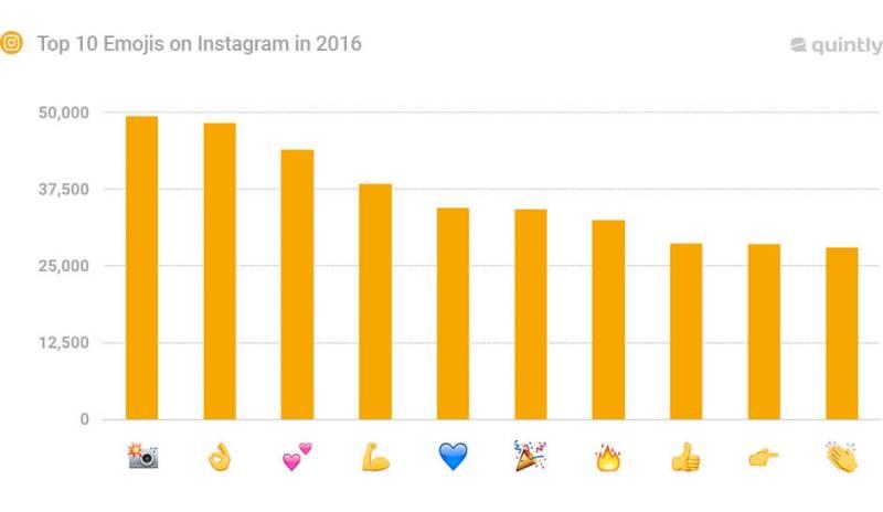 Emojis auf Instagram - Instagram Interaktionen durch Emojis steigern