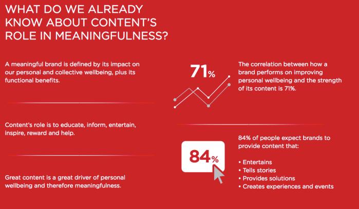 Meaningful Brands - Unternehmen niedrige Content-Qualität