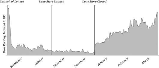 Snapchat Lenses - Statistik zur Nutzung von Lenses