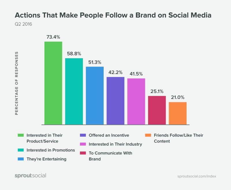 Social Media Marketing - Motivationen Unternehmen zu folgen
