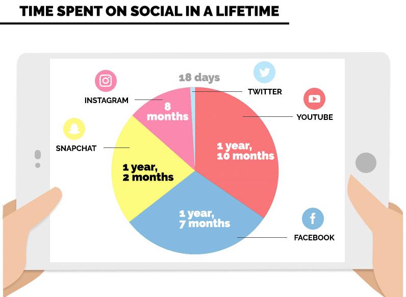 Social Media Verweildauer auf Facebook, YouTube, Instagram, Snapchat