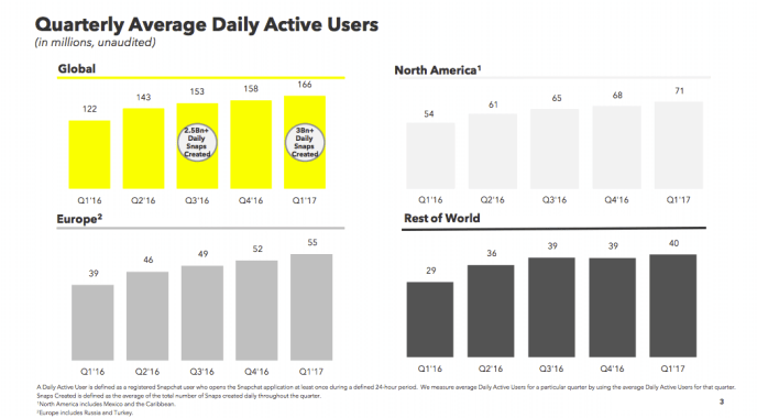 Aktuelle Snapchat Nutzerzahlen 2017