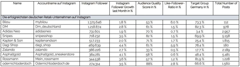 Instagram Retail-Unternehmen Analyse 2017 Deutschland