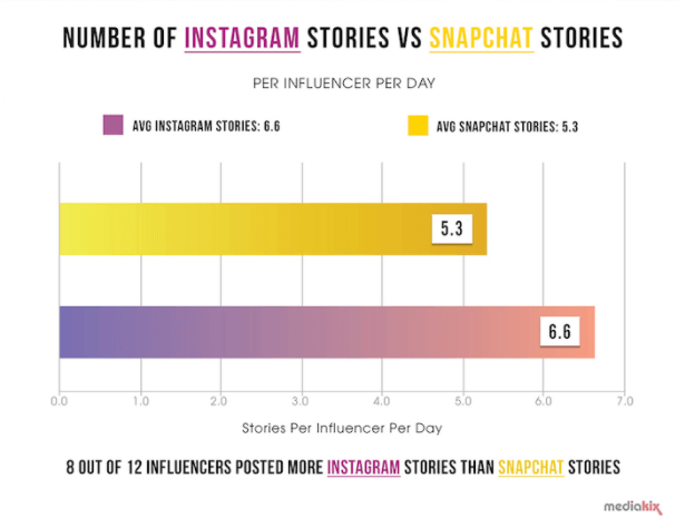 Länge Instagram Stories und Snapchat Stories