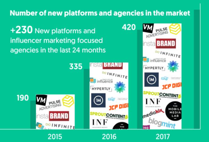 Influencer Marketing Plattformen und Spezialagenturen Entwicklung