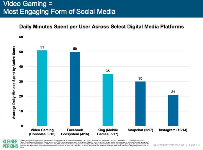 Social Media Verweildauer - Facebook, Snapchat, Instagram Verweildauer