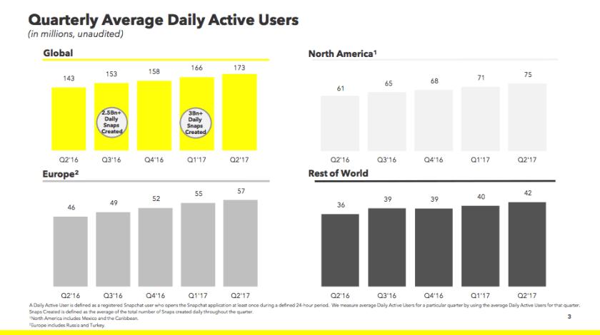Offizielle Snapchat Nutzerzahlen 2017 - Q2 2017