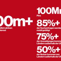 Pinterest Nutzerzahlen 2017: 200 Mio. Menschen nutzen Pinterest weltweit